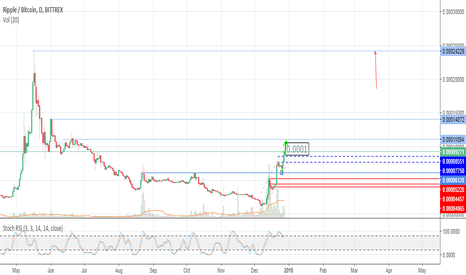 XRPBTC: Ripple a day time frame potential trend to 0.0002429