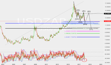 USDZAR: USD/ZAR 7 swing Long and Short opportunities long term.