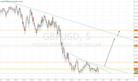 GBPUSD: If we break we can test the support we lost