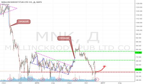 MNK: Mallinckrodt, Возвращение.Ожидание 63,34$ за акцию.
