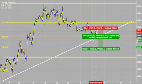 CADJPY: CADJPY READY FOR SHORTS!