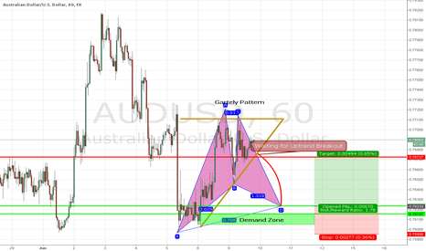 AUDUSD: Potential Long Trade on Australian Dollor