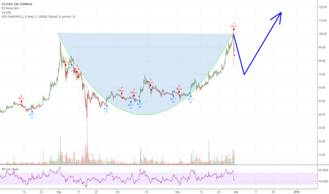 LTCUSD: 40% Returns in 5 days - The Big Drop & What to Do