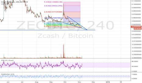 ZECBTC: ZCash heading towards a decisive moment