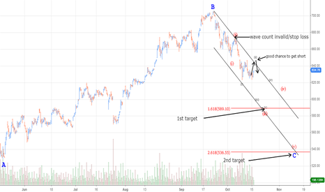 AAPL: APPLE trading the C wave of an expanded flat
