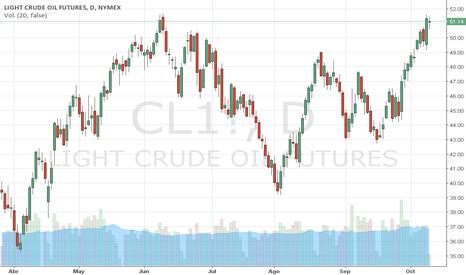 CL1!: PETRÓLEO: Putin y OPEP empujan al WTI, por Trader MARCO DA COSTA