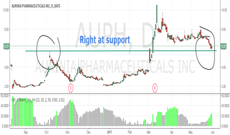 AUPH: Bounced right off support