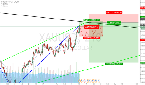 XAUUSD: Yeahh hedging this one
