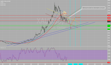 XAUUSD: Long term Gold Outlook