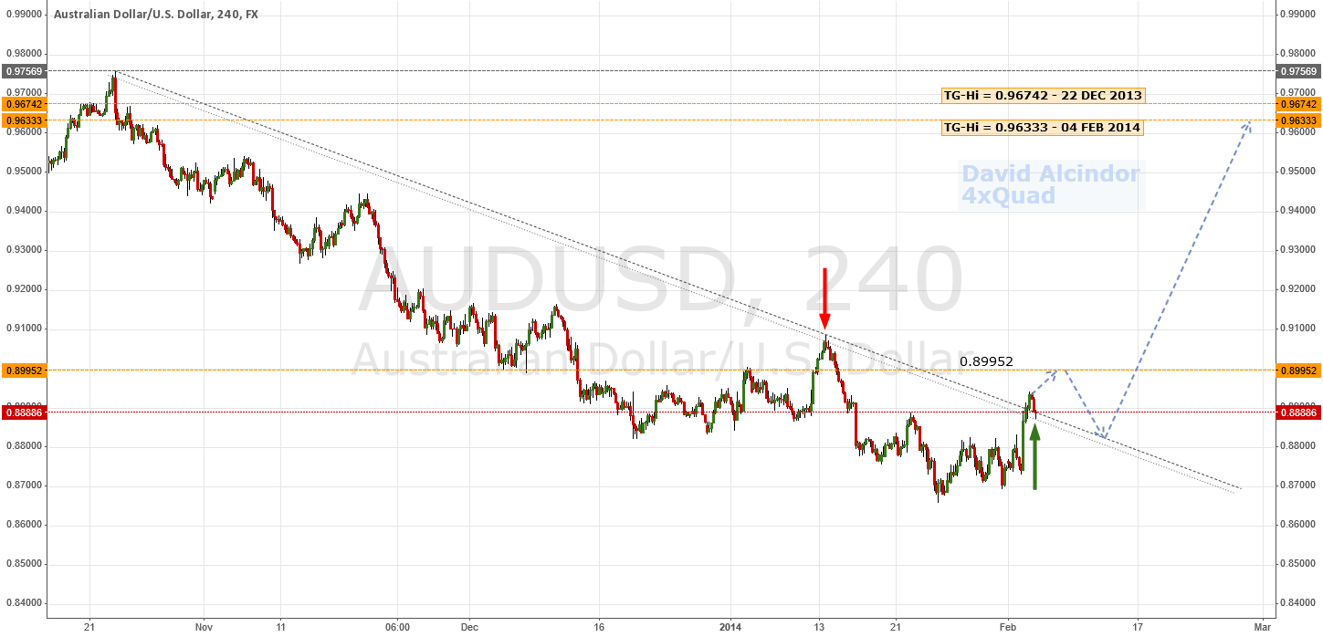 Breakout/Support - Potential Price Action Ahead   #AUDUSD #AUD
