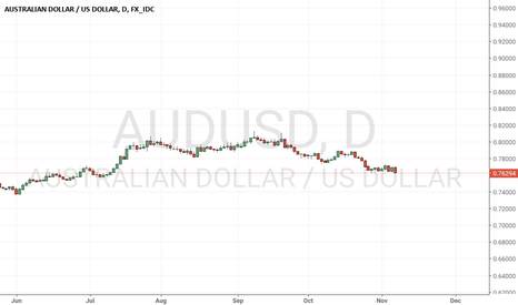 AUDUSD: Watch for a trade