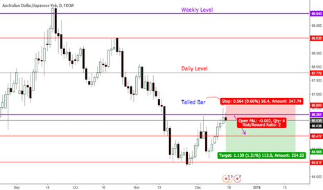 AUDJPY: AUDJPY: Simple Price Action short