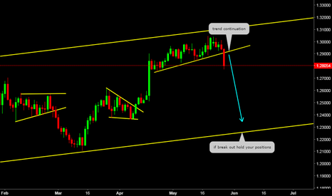 GBPUSD: Weekly Perspective (GBPUSD)