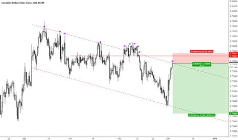 CADCHF: CADCHF, Trade in down trend