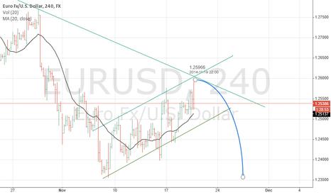 EURUSD: EURUSD ready for bear move after correction
