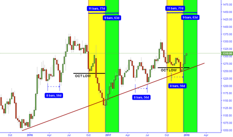 GOLD: THE EMPHATIC LAUNCH PAD