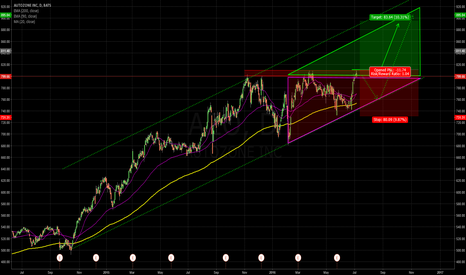 AZO: Never ending Trend?