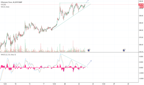 ETHEUR: ETH ready to break out of triangle to ±€350