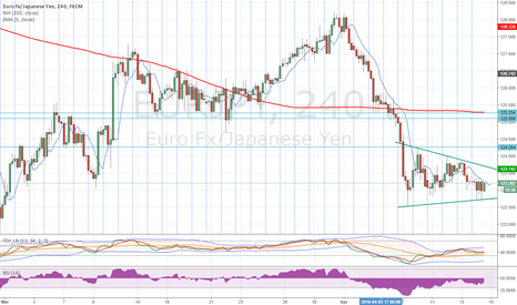 EURJPY: H4 pennant forming