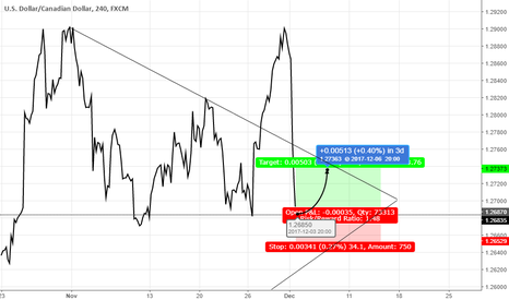 USDCAD:  USD/CAD tp at 1.27370 stop in 1.26500