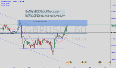 GBPUSD: GBPUSD BREAK OR BOUCE AT THIS KEY AREA