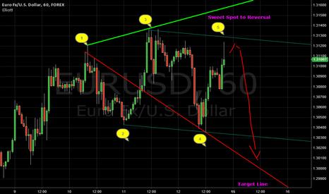 EURUSD: EUR/USD Possible Reversal coming! 1.3000 on target