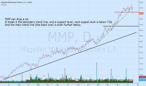MMP: Bye bye Uptrend