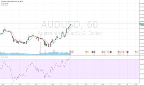 AUDUSD: sell AUD-USD overvalued