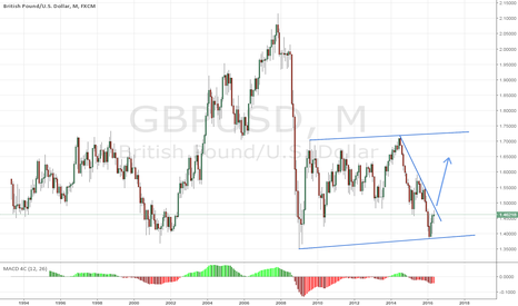 GBPUSD: The Bigger Picture