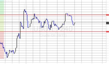USOIL: Oil Returns to Range For Now......