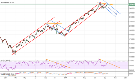 BANKNIFTY: BankNifty trend path