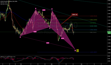 GBPUSD: emerging bullish crab on 4H TF