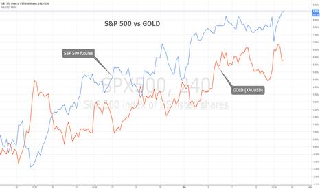SPX500: S&P 500 vs. GOLD - unsustainable correlation?