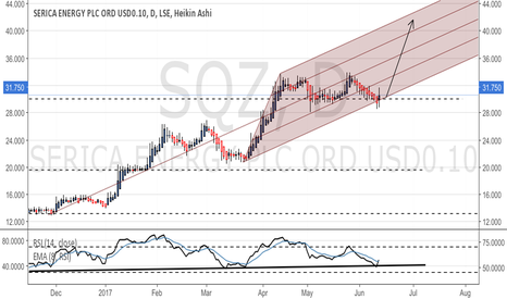 SQZ: Bouncing off channel bottom - lots of upward headroom