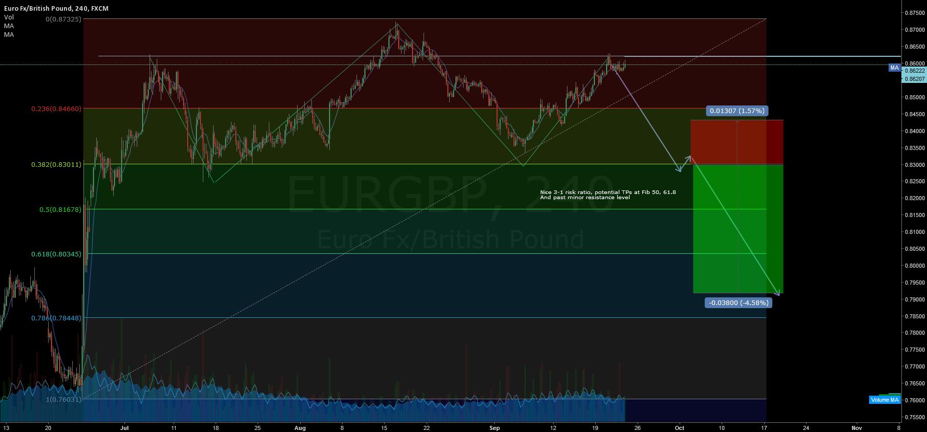 Eur/GBP head&shoulders potential huge move!