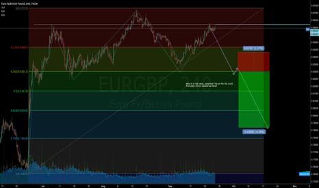 EURGBP: Eur/GBP head&shoulders potential huge move!