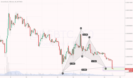 GRSBTC: $GRS/ $BTC: Price inside PRZ