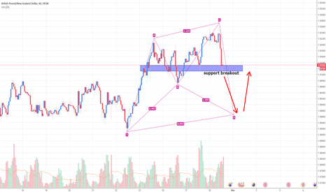 GBPNZD: GBPNZD Short and Long Trade Setup
