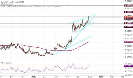 EURCHF: EURCHF Buy breakout