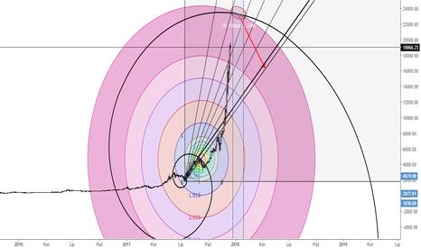 BTCUSD: BTCUSD - czy Fibonacci zatrzyma wzrosty ?