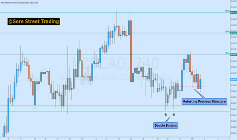 NZDCAD: NZDCAD / 240m / Double Bottom