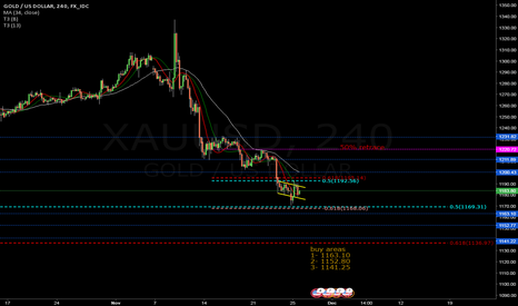 XAUUSD: GOLD Bumpy, will it go up or down?