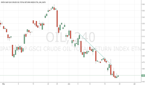 OIL: Downtrend