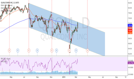 QCOM: hit top of the channel and looking for reversal