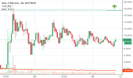 NEOBTC: UP NEO / BTC  Trend wzrostowy