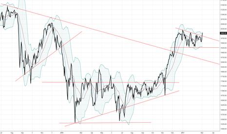 1329: Nikkei: short-term bullish market, but an long-term bearmarket?