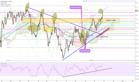 USOIL: Crude Oil : We are hitting the targets one by one
