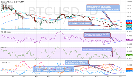 BTCUSD: BTCUSDClassic retest on low volume. Time for price to confirm.