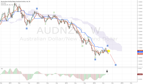 AUDNZD: AUDNZD Approaching Parity
