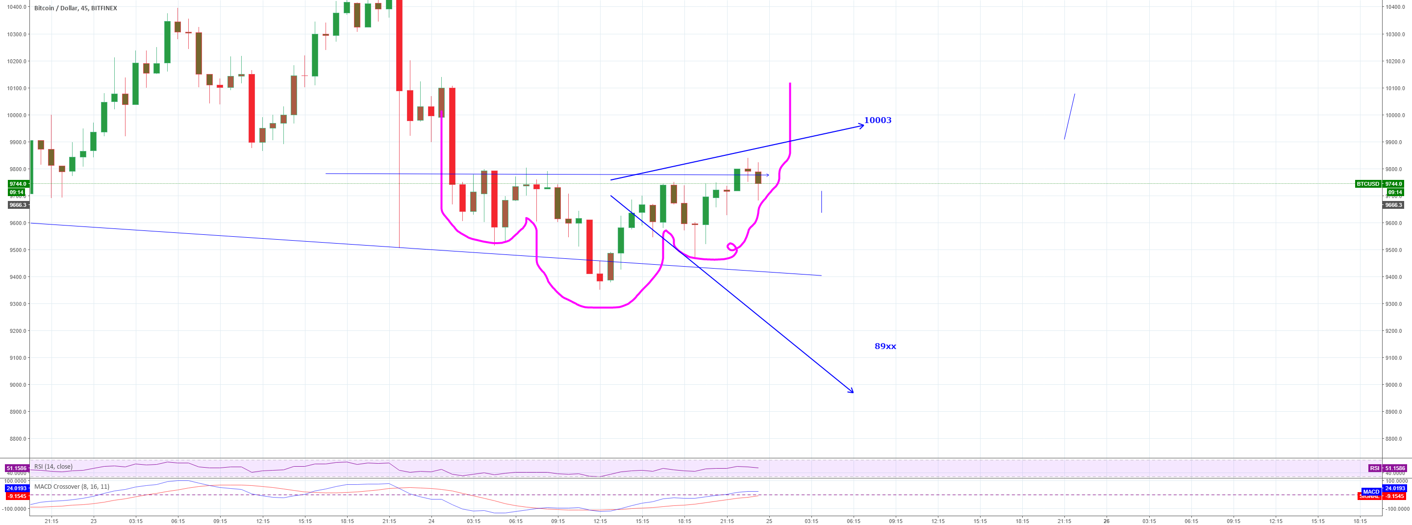 Inverted head and shoulders with 2 choices 89xx or 10003